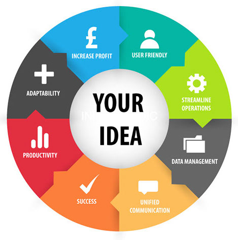 Developing your idea into success